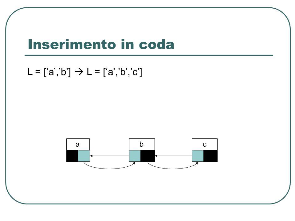 Inserimento in coda L = ['a','b']  L = ['a','b','c'] a b c